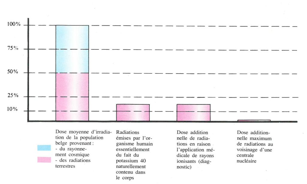 Graphique démontrant le peu de danger que représentent les produits de fission radioactifs résultant de l'exploitation de centrales nucléaires. L'énergie nucléaire. Sûre, propre, indispensable, inépuisable. UEEB, Bruxelles, 1974, p.20.