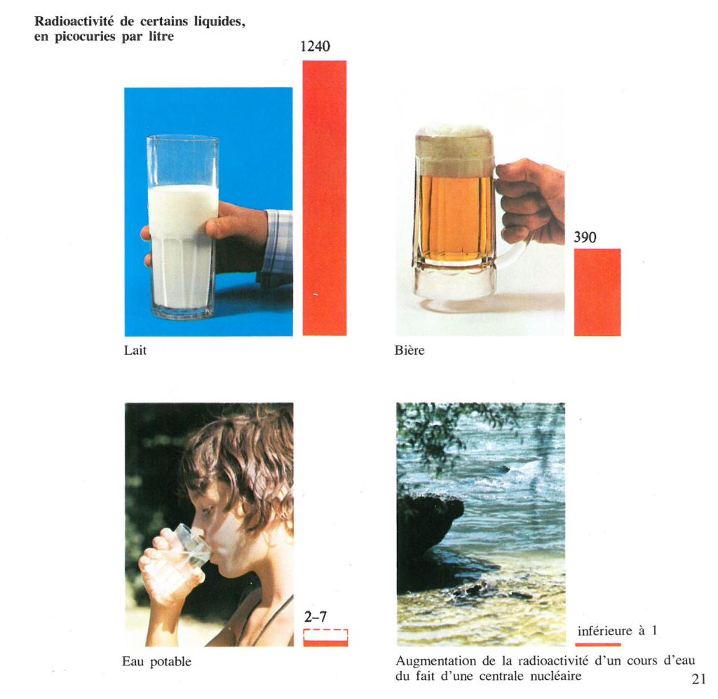 Illustration comparant la radioactivité de certains liquides en regard à celle que l'on retrouve dans un cours d'eau à proximité d'une centrale nucléaire. L'énergie nucléaire. Sûre, propre, indispensable, inépuisable. UEEB, Bruxelles, 1974, p.21.